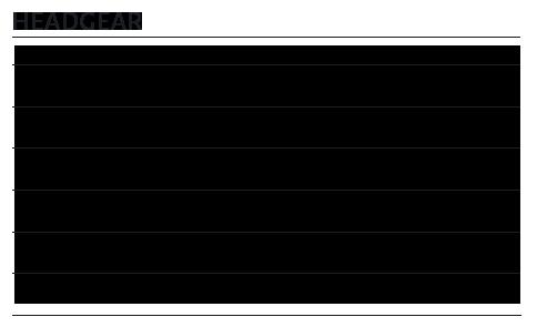headgear chart